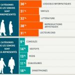 Infographie PriceMinister : Les Seniors du e-commerce