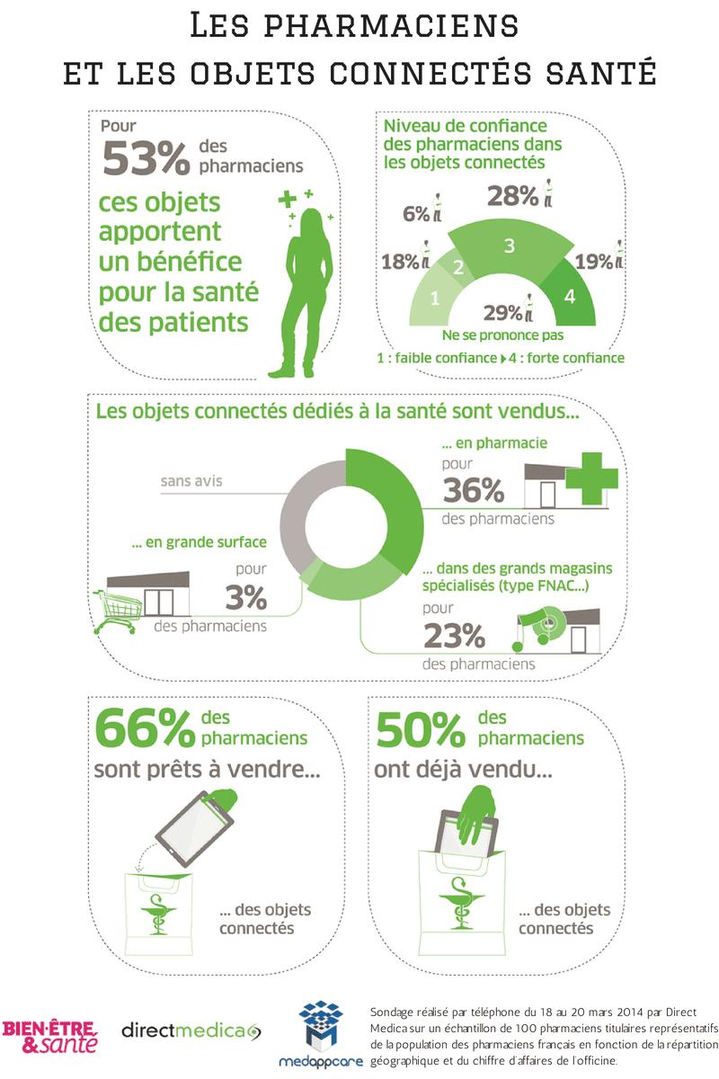 pharmaciens-objets-connectés-santé