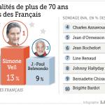 Infographie : Les personnalités âgées préférées des Français