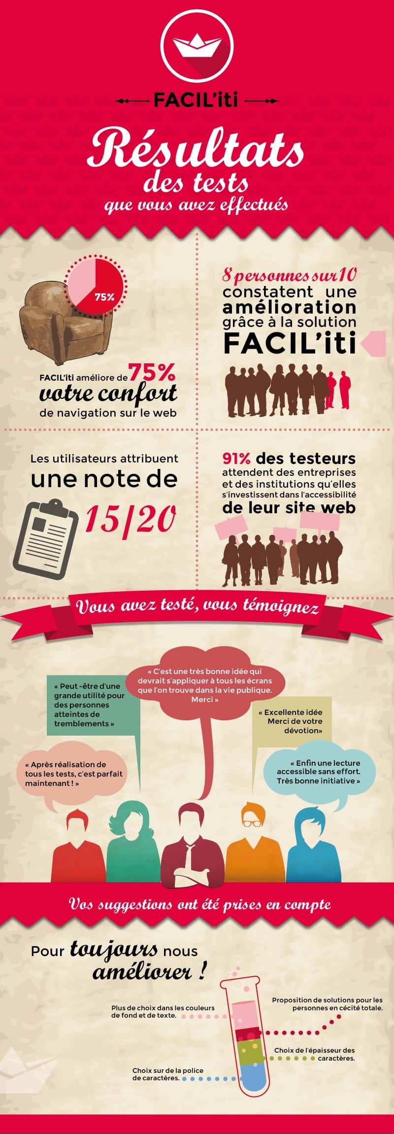 Infographie Facil'iti