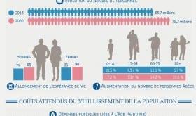 Infographie france_rapport 2015 sur le vieillissement_fr-page-001