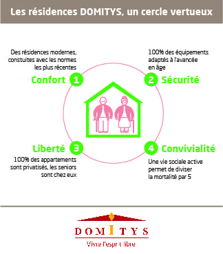 Domitys - Résidence Servies Seniors