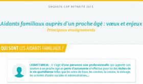 Infographie Cap Retraite : Les aidants familiaux auprès d'un proche âgé