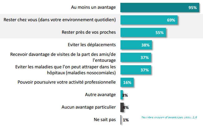 sondage patients à domicile