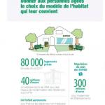 Infographie loi ASV : Donner aux personnes âgées le choix du modèle d'habitat qui leur convient