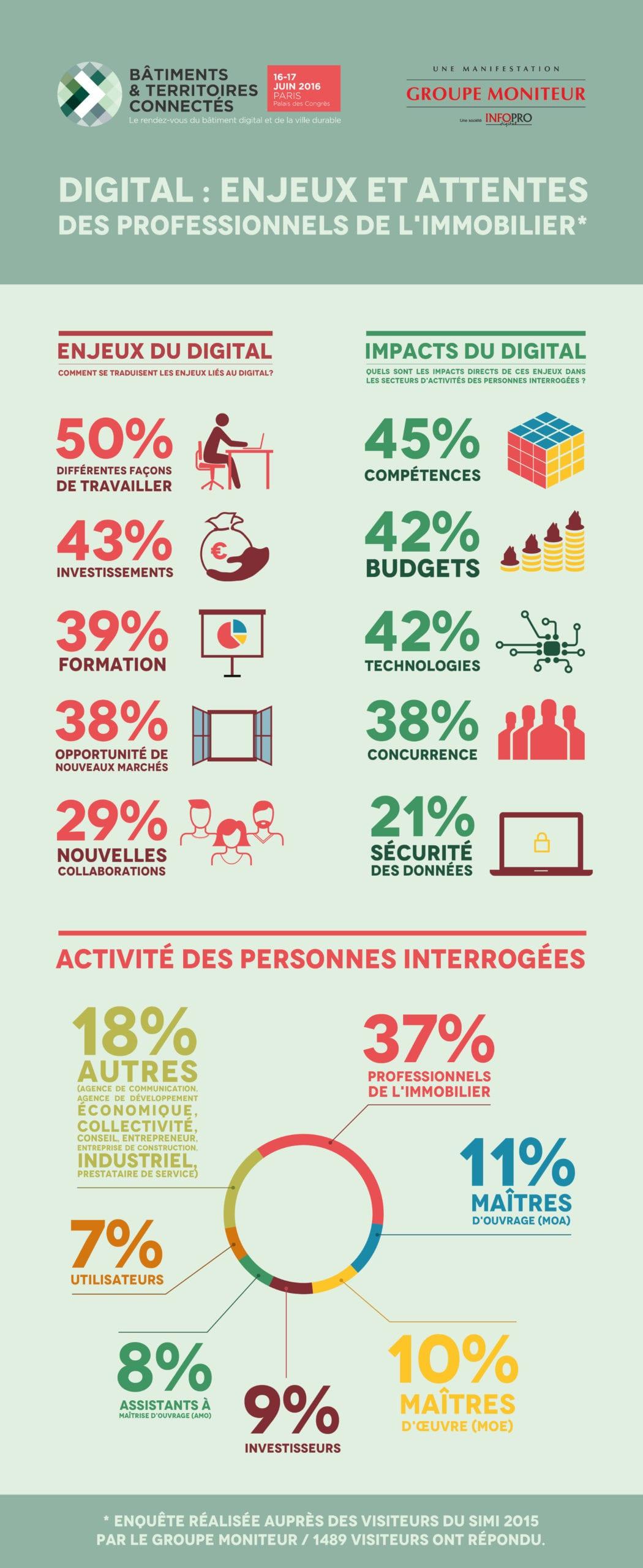 Infographie - impact digital - Groupe Moniteur (1)