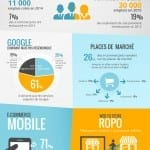 Infographie : le e-commerce toujours en forte croissance