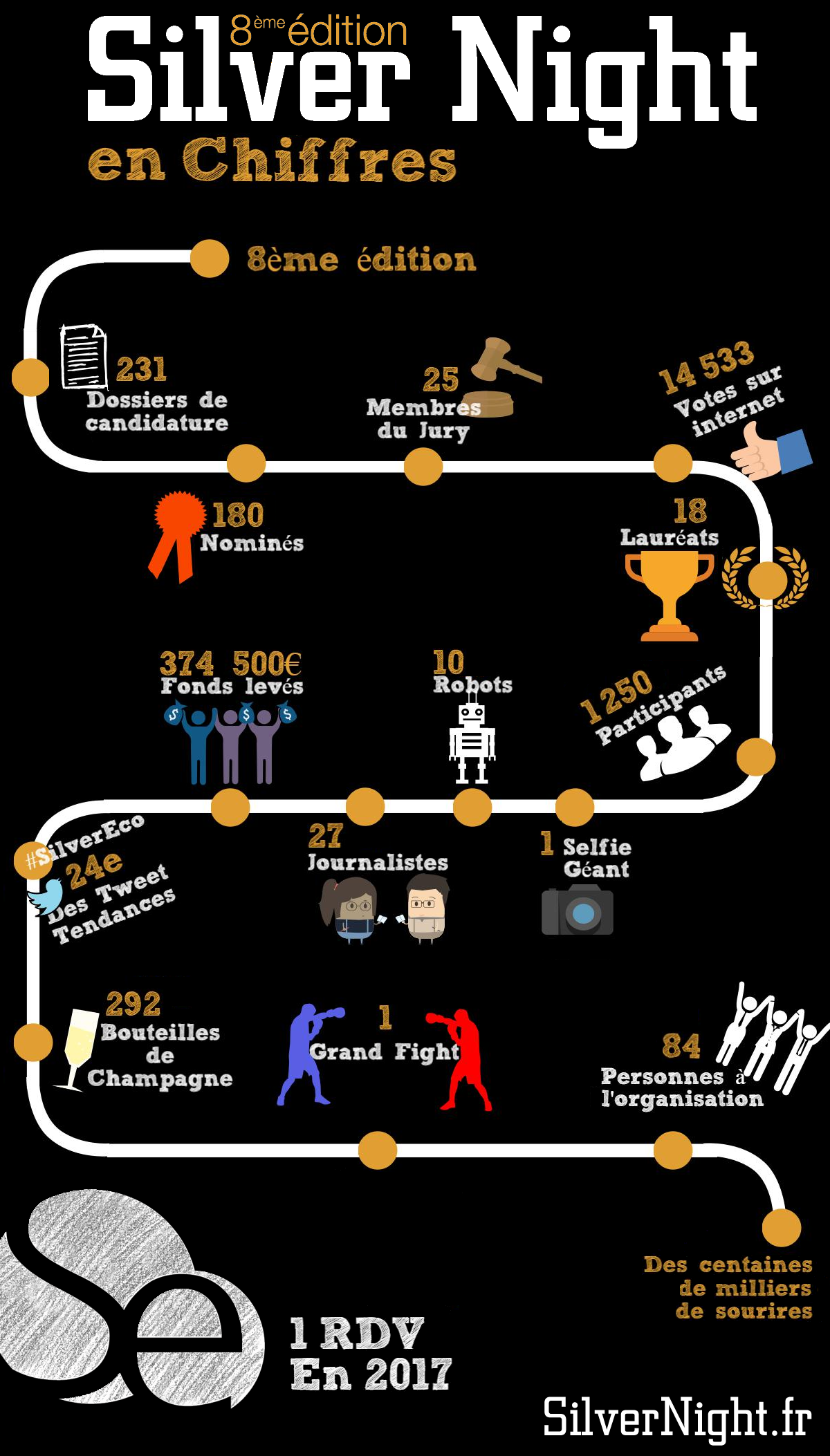 infographie-silvernight-2016