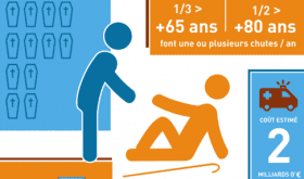 Infographie : Répercussions médico-économiques des chutes des seniors