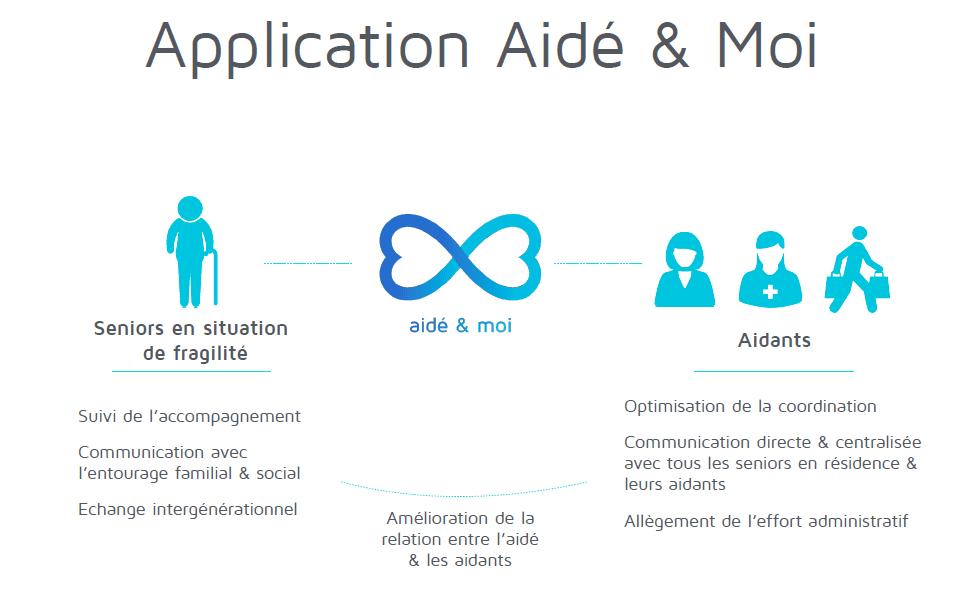 Application Aidé Moi - accessibilité numérique - tablette