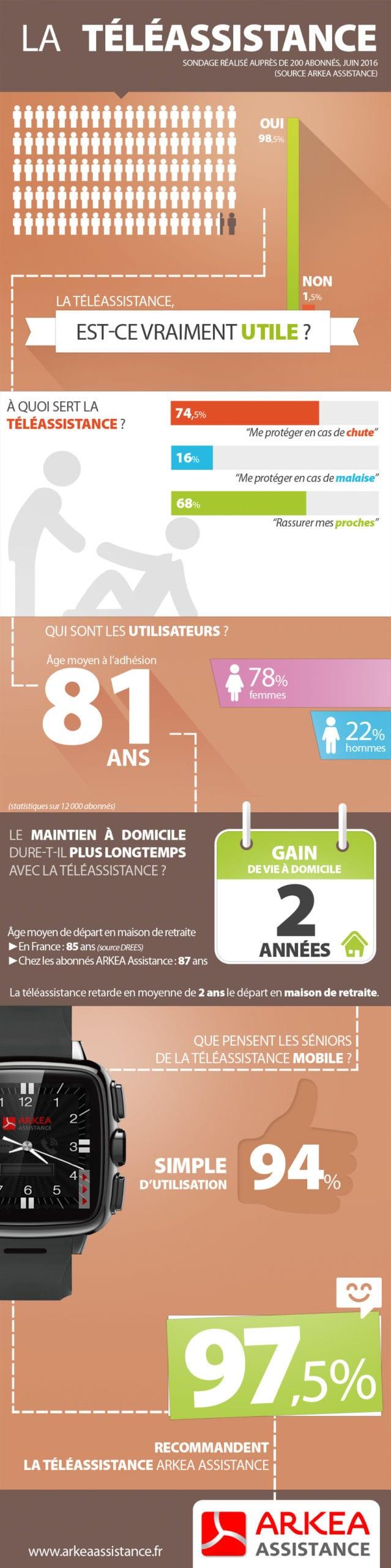 Infographie téléassistance Arkea assistance