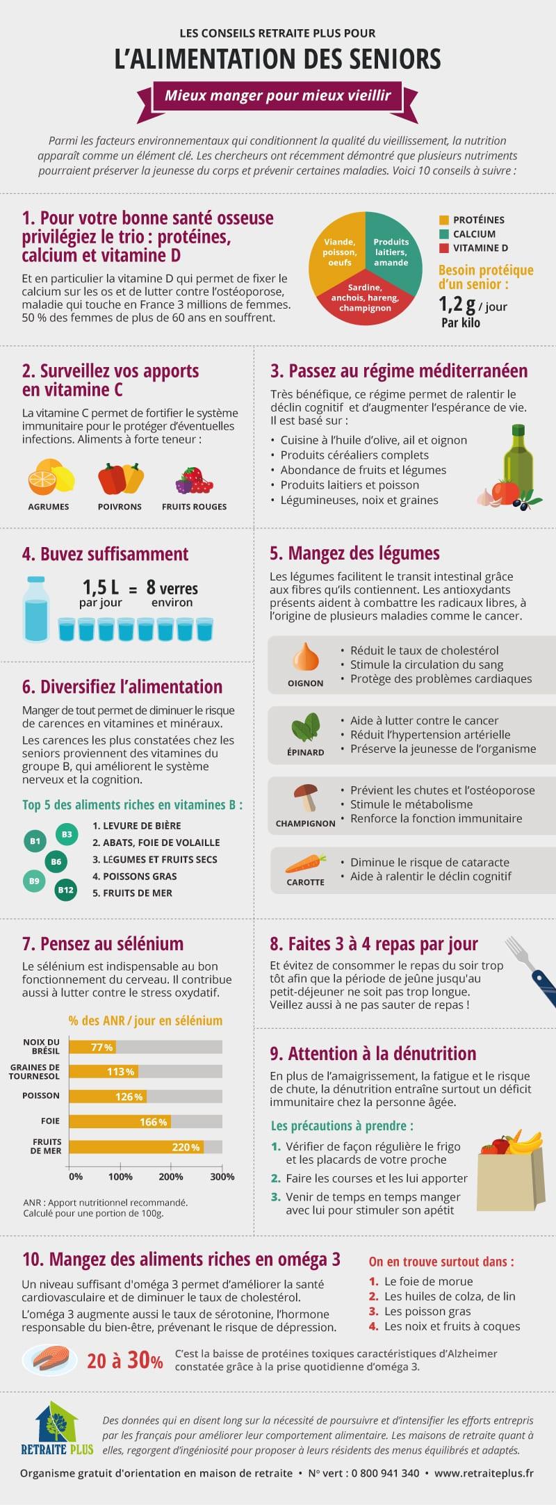 infographie-nutrition-seniors
