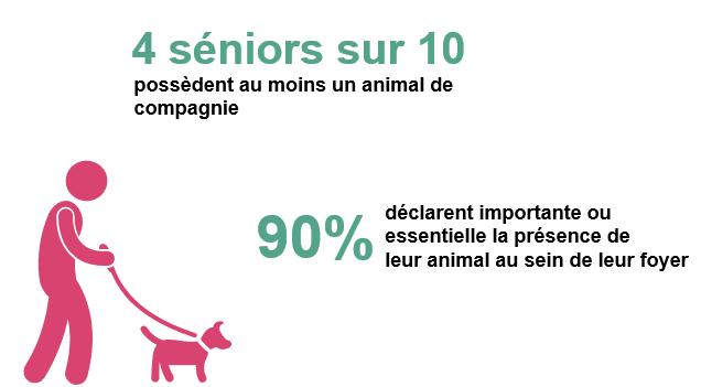 Animal de compagnie seniors - baromètre européen du bien vieillir korian