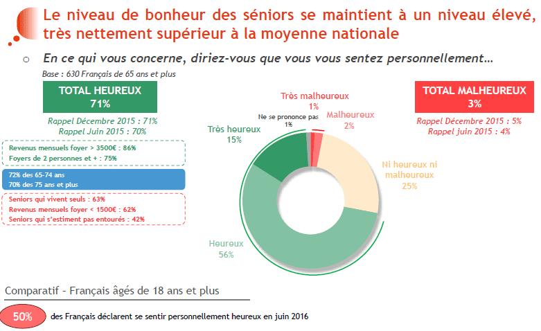 Baromètre DomusVi moral des seniors 2016 bonheur