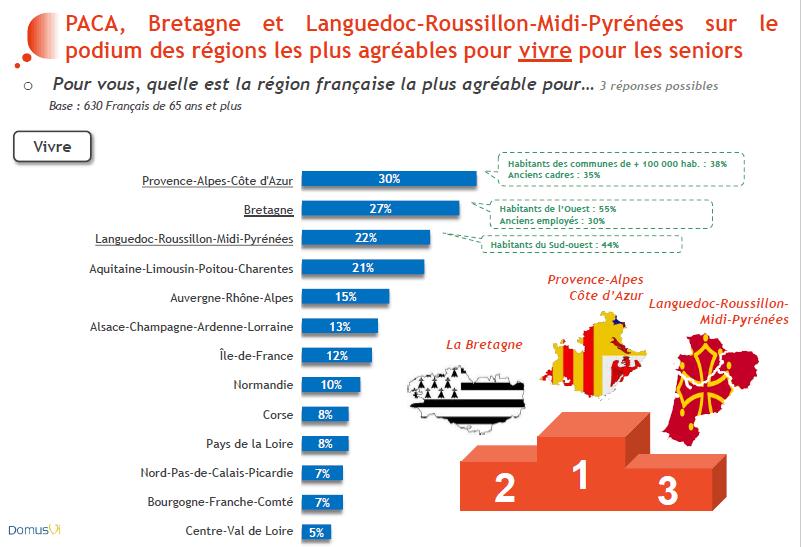Baromètre DomusVi moral des seniors 2016 régions à vivre