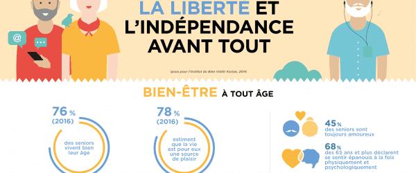 Infographie Bien-vieillir Korian : «La liberté et l'indépendance avant tout»