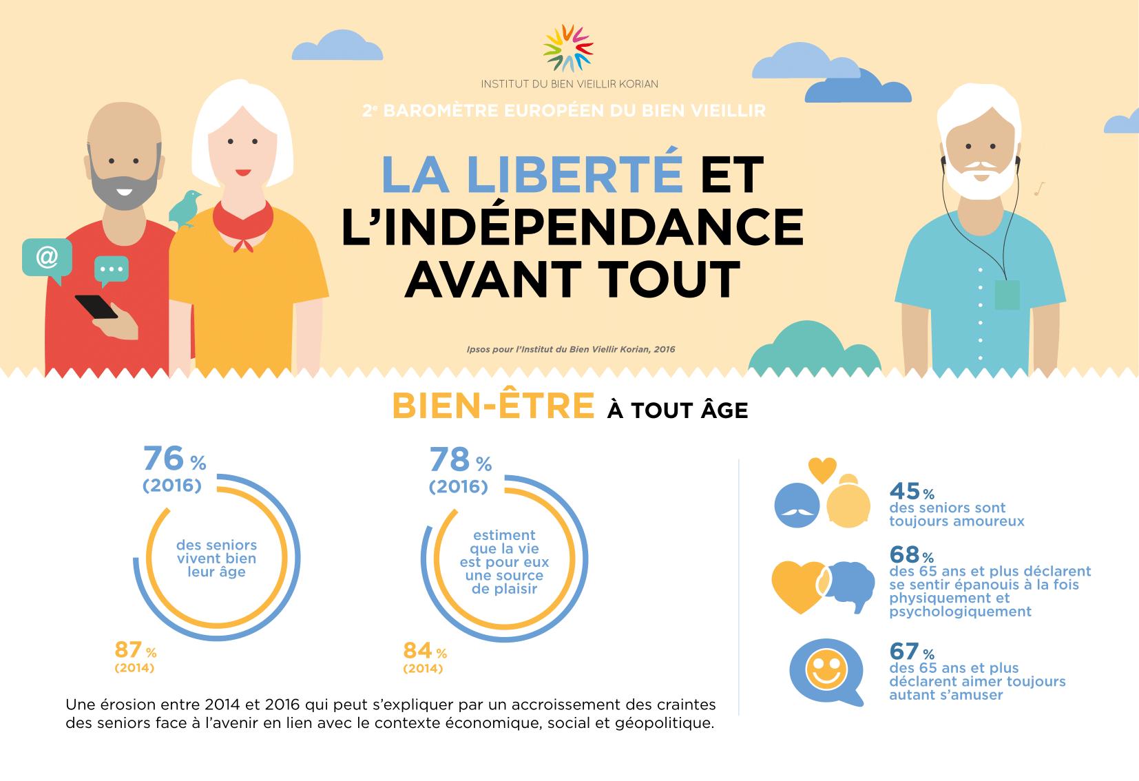 Infographie Institut du bien-vieillir Korian
