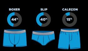 Etude sur «Les hommes et leurs sous-vêtements» par Tena Men