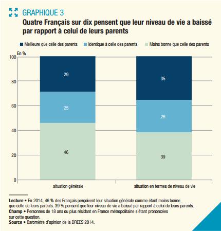 graphique 3 baisse niveau de vie