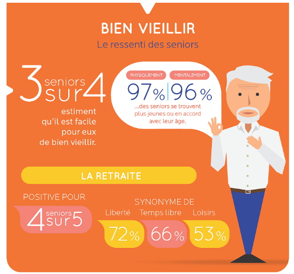 bien-vieillir-infographie-attitude-prevention