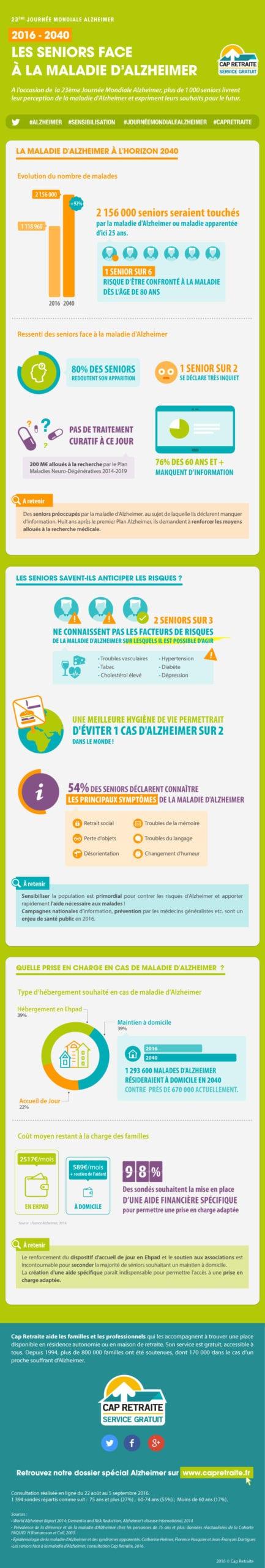 Infographie de Cap Retraite sur Alzheimer