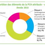 PCH (Prestation de Compensation du Handicap)