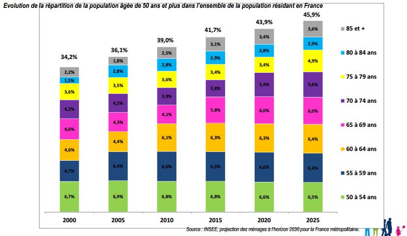 repartition-de-la-population-agee