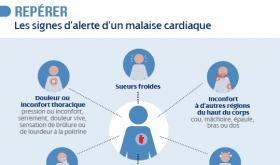 [Infographie] Les gestes qui sauvent par Malakoff Médéric