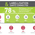 Infographie sur la labellisation des objets connectés : quels enjeux pour les Français ?