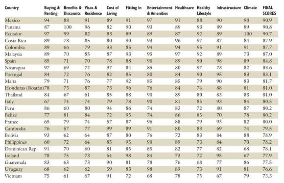 Classement : les meilleurs pays où passer la retraite