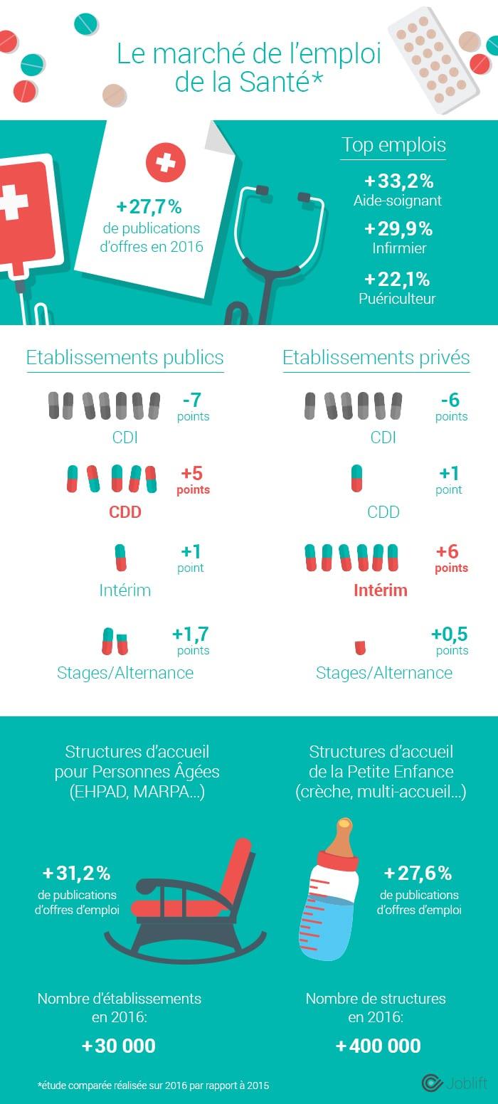 Infographie - Les métiers de la santé