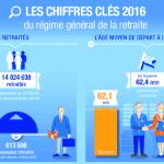 [Infographie] Retraite : chiffres clés 2016 du régime général