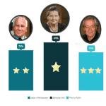 Baromètre 55+ Cogedim Club : Simone Veil désignée la personnalité valorisant le plus l'image des seniors