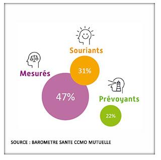 Baromètre santé CCMO Mutuelle
