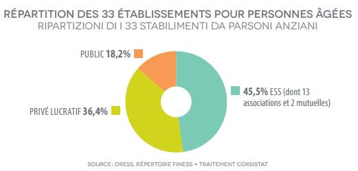 Graphique établissements pour personnes âgées en Corse
