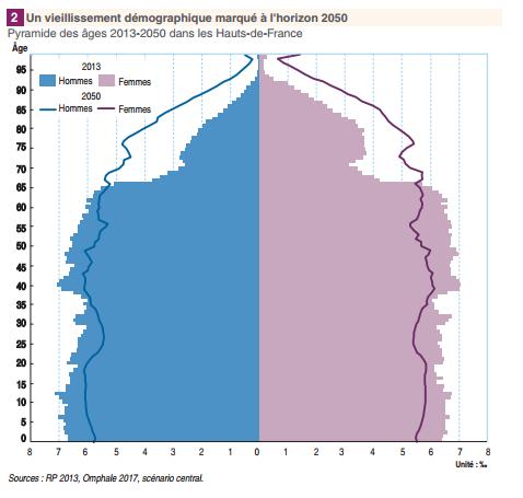 Graphique Insee Hauts de France