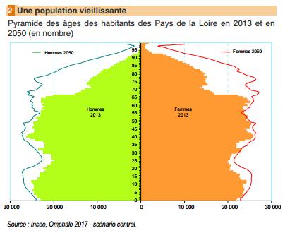 Graphique Insee Pays de la Loire