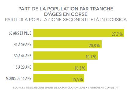 Graphique part de la population par tranche d'âges en Corse
