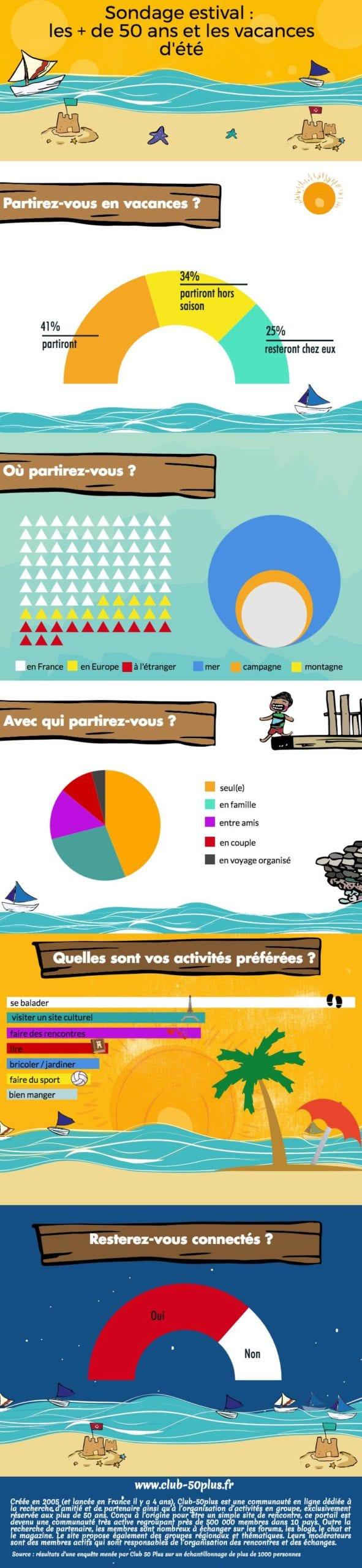 Infographie Les seniors & l'été