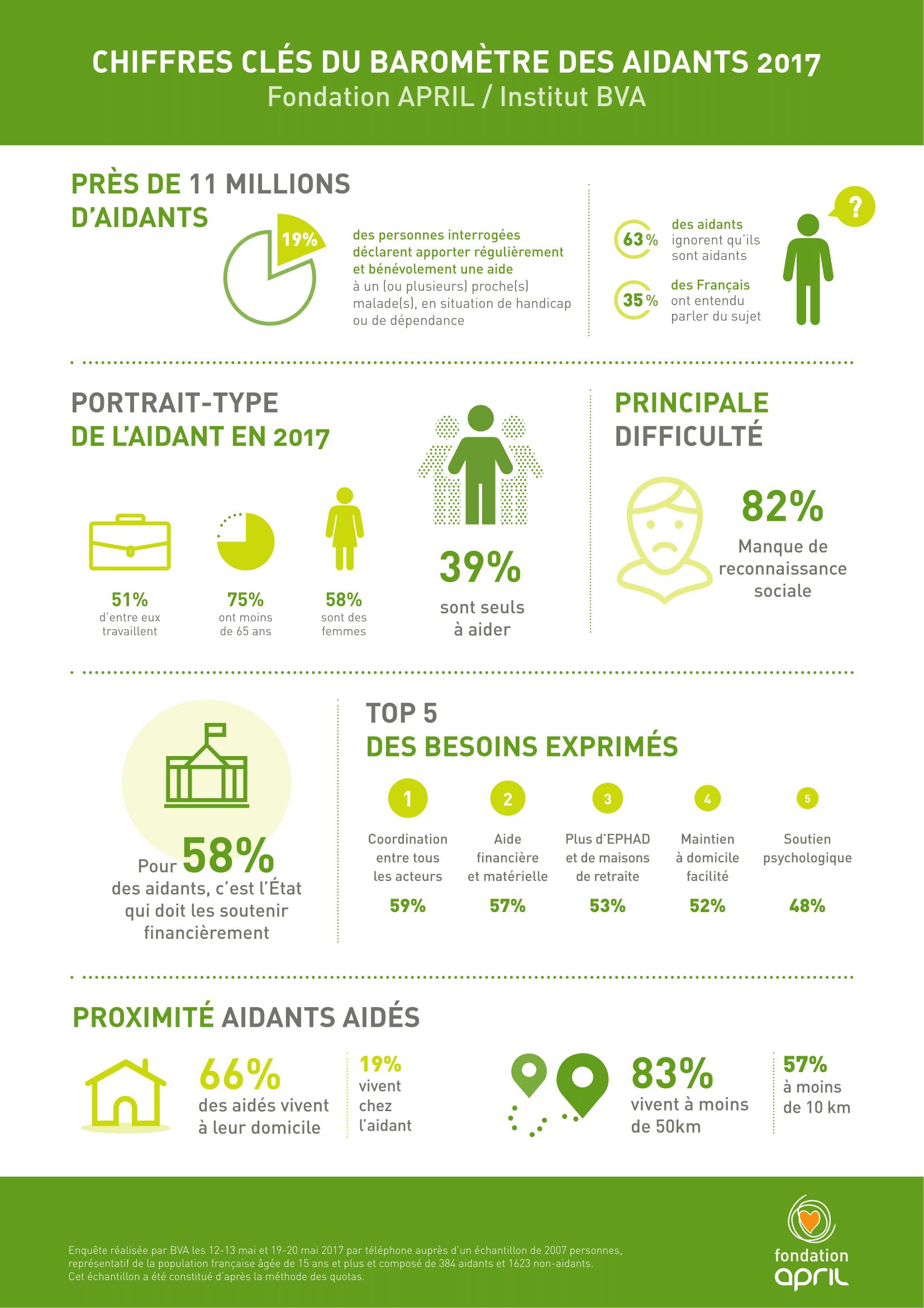 April_BaromètreAidants_Infographie-1