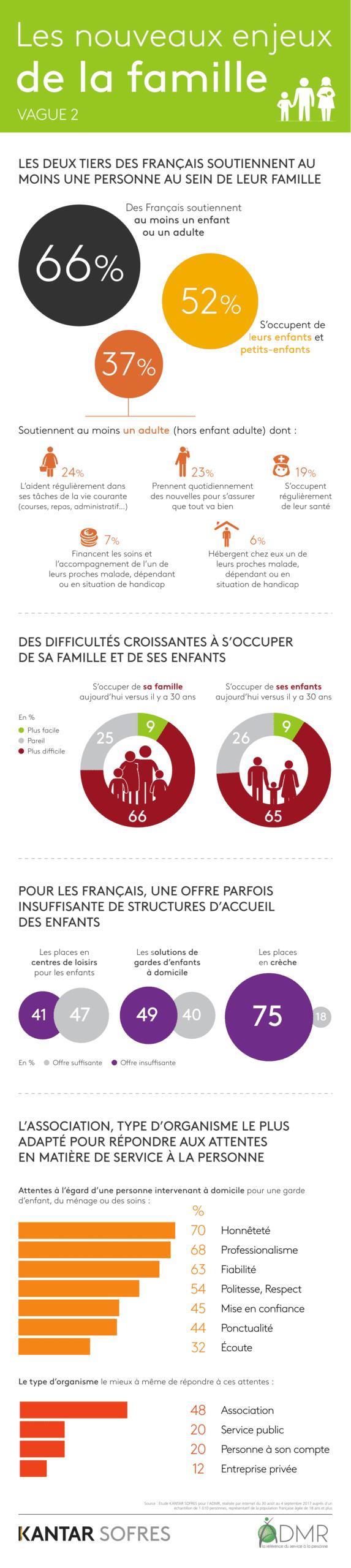Infographie ADMR-Kantar-Sofres-2017-NouveauxEnjeuxDeLaFamille-1