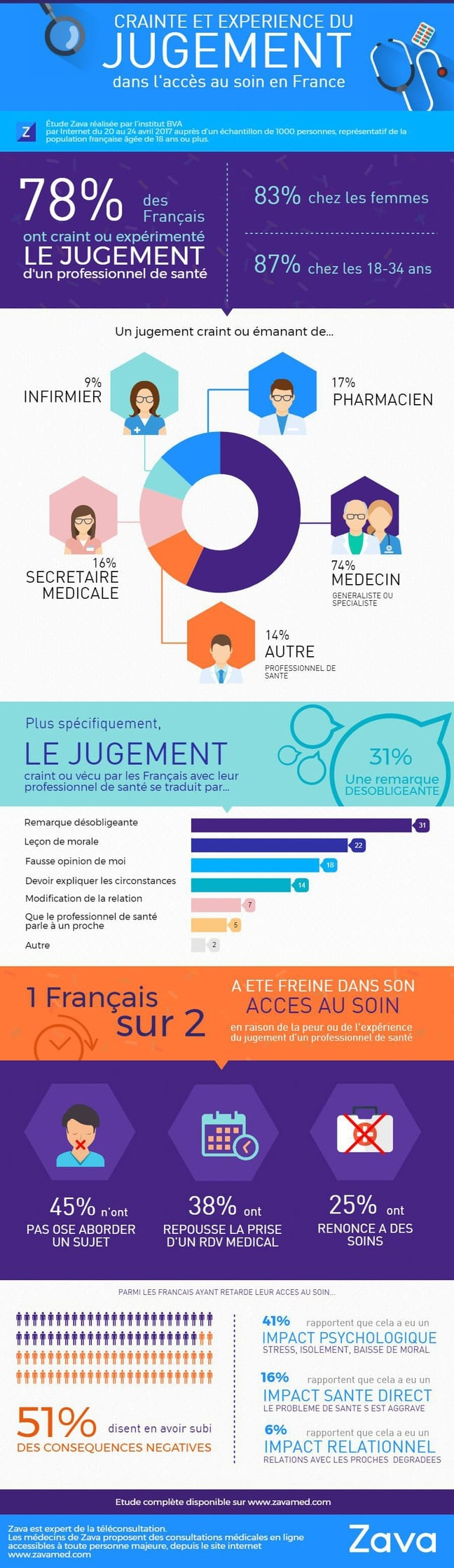 Infographie accès aux soins en France