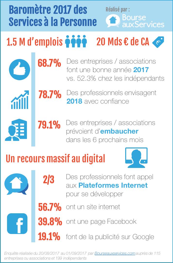 Infographie-barometre-services-a-la-personne-2017