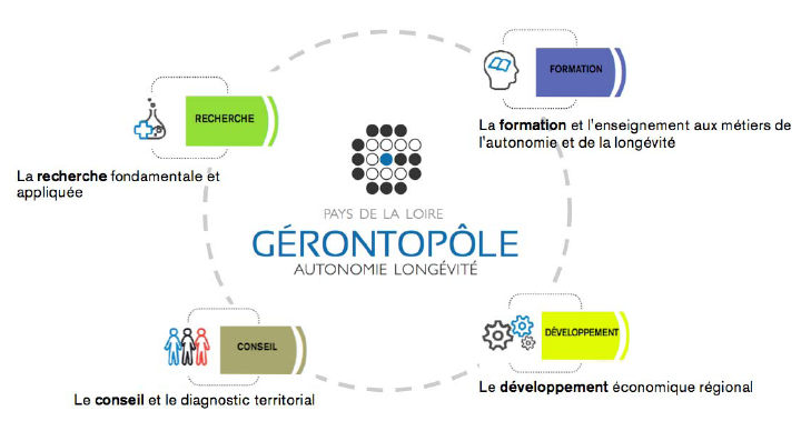 Gérontopôle Autonomie Longévité des Pays de a Loire