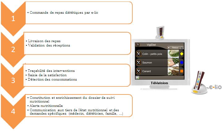 Les Objectifs du Programme CIRDO - E-lio Technosens