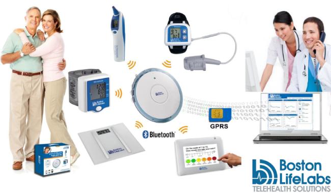 Boston LifeLabs Telemonitoring et Telehealth Solutions