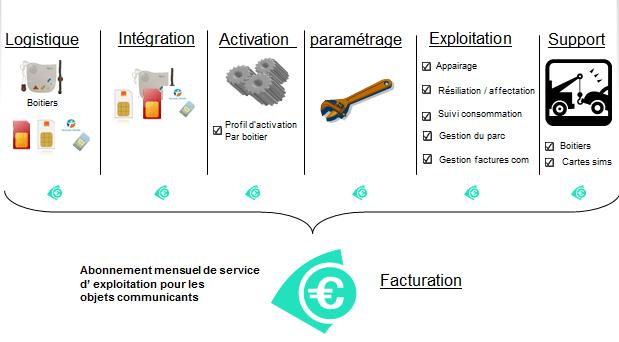 Services proposés par le groupe SYNOX