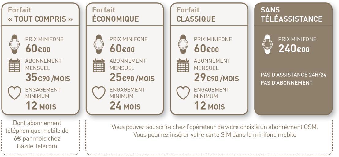 Forfaits du Minifone Mobile