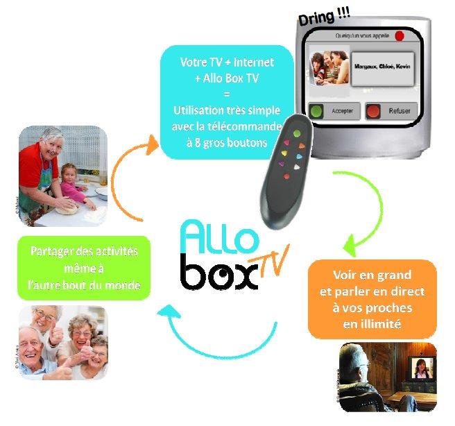 Le principe de fonctionnement d'AlloboxTV