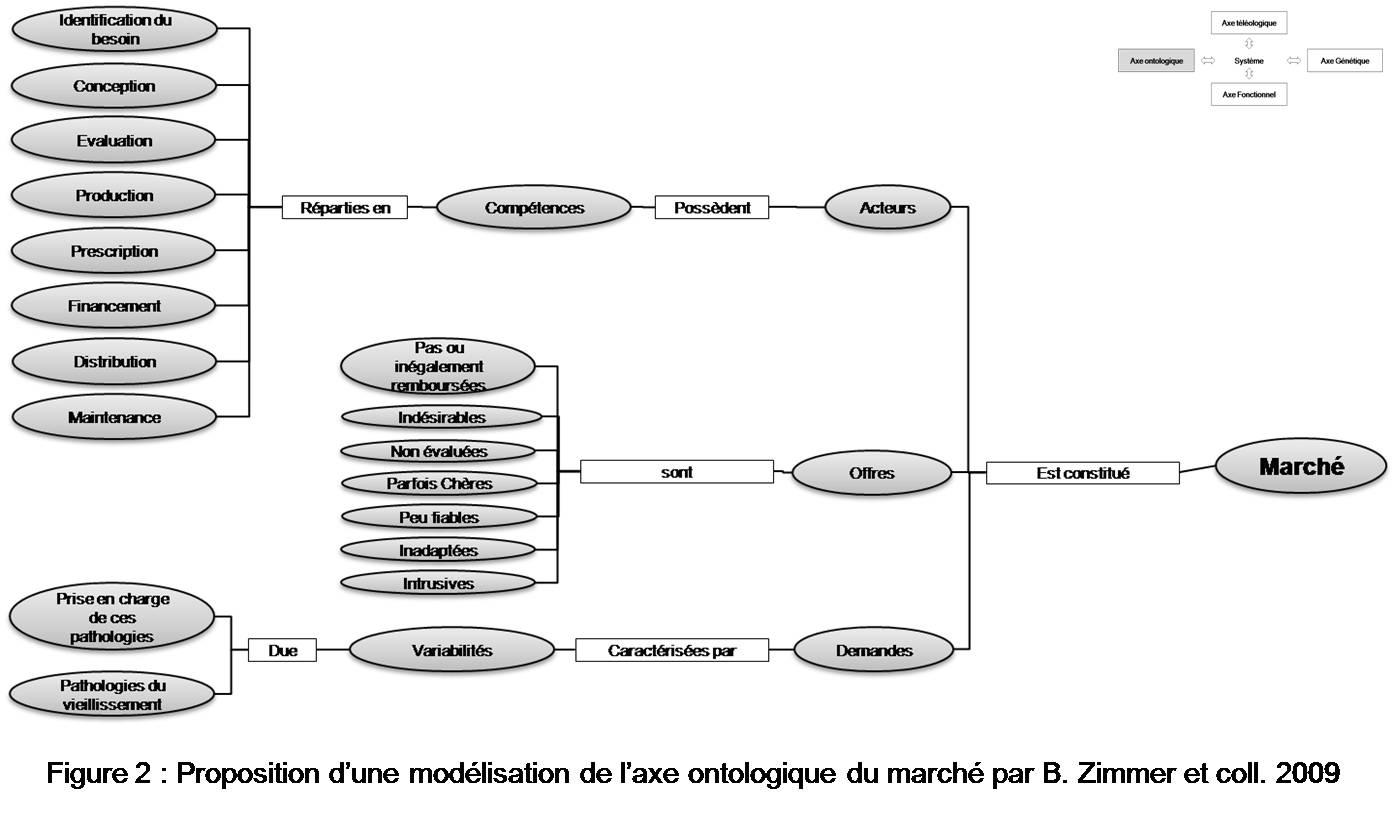Marché des technologies dédiées aux personnes âgées figure 2 Proposition d'une modélisation de l'axe ontologique du marché